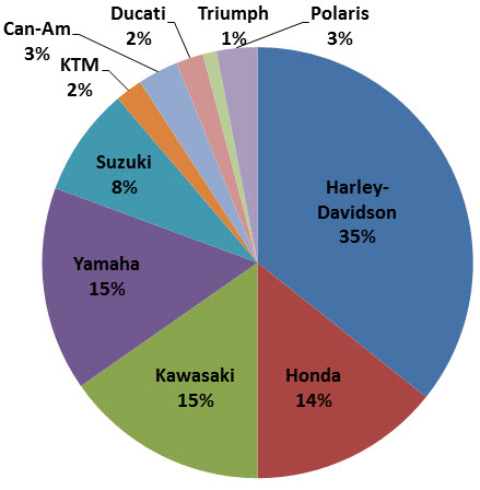 Harley Davidson Market Share In Motorcycle Industry
